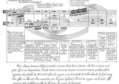 Drie eeuwen clusterspel op het orgel. Een beknopt overzicht