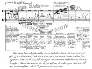 Three centuries of clusters on the organ. A short summary by Luk Vaes